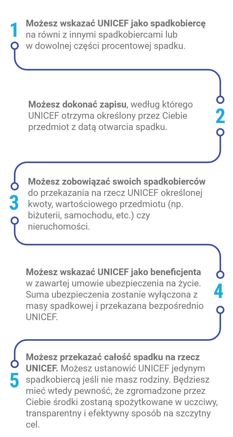 UNICEF Polska - Ponadczasowi - możliwości